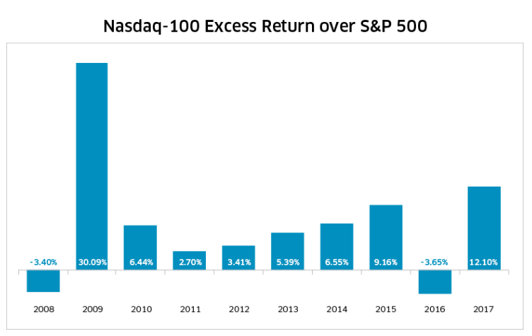 Nasdaq 100 extra rendement tov S&P 500