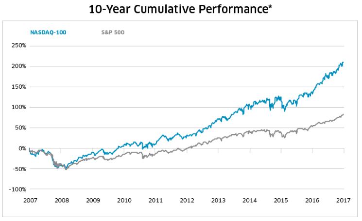 Rendement Nasdaq 100 vs S&P 500