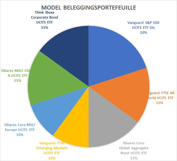 Model beleggingsportefeuille