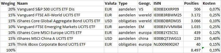 beleggingsportefeuille voorbeeld 7 fondsen