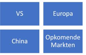 Kernmarkten Het Nieuwe Beleggen