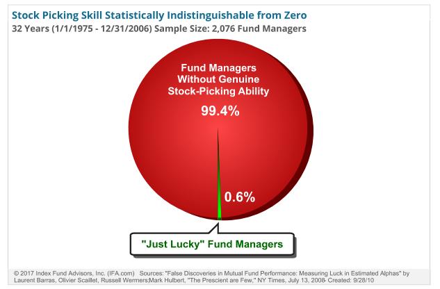 Stock picking skills fondsmanagers