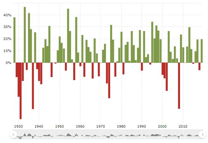historische rendement S&P 500