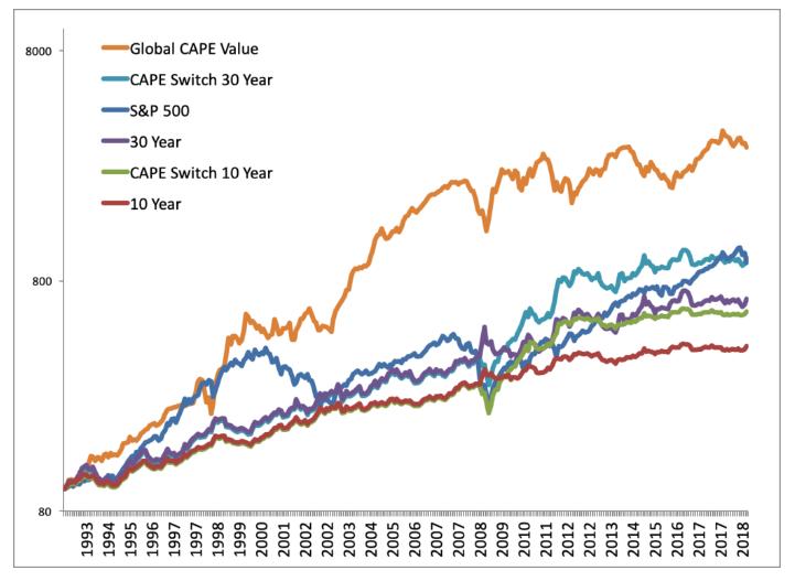 rendement beleggen CAPE value