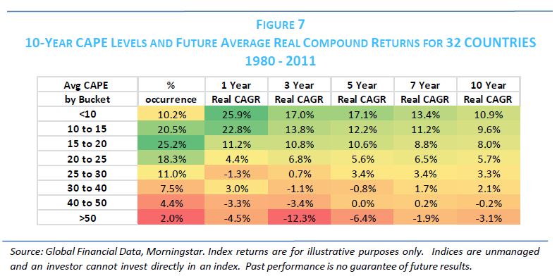 GLOBAL VALUE: BUILDING TRADING MODELS WITH THE 10-YEAR CAPE