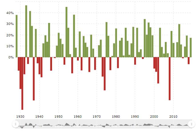 jaarlijks rendement Amerikaanse aandelen