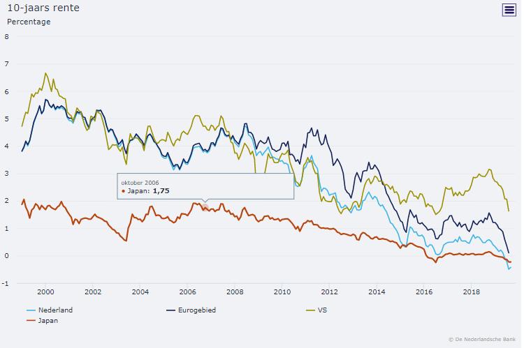 10 jaars rente staatsobligaties
