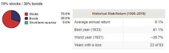 model beleggingsportefeuille aandelen